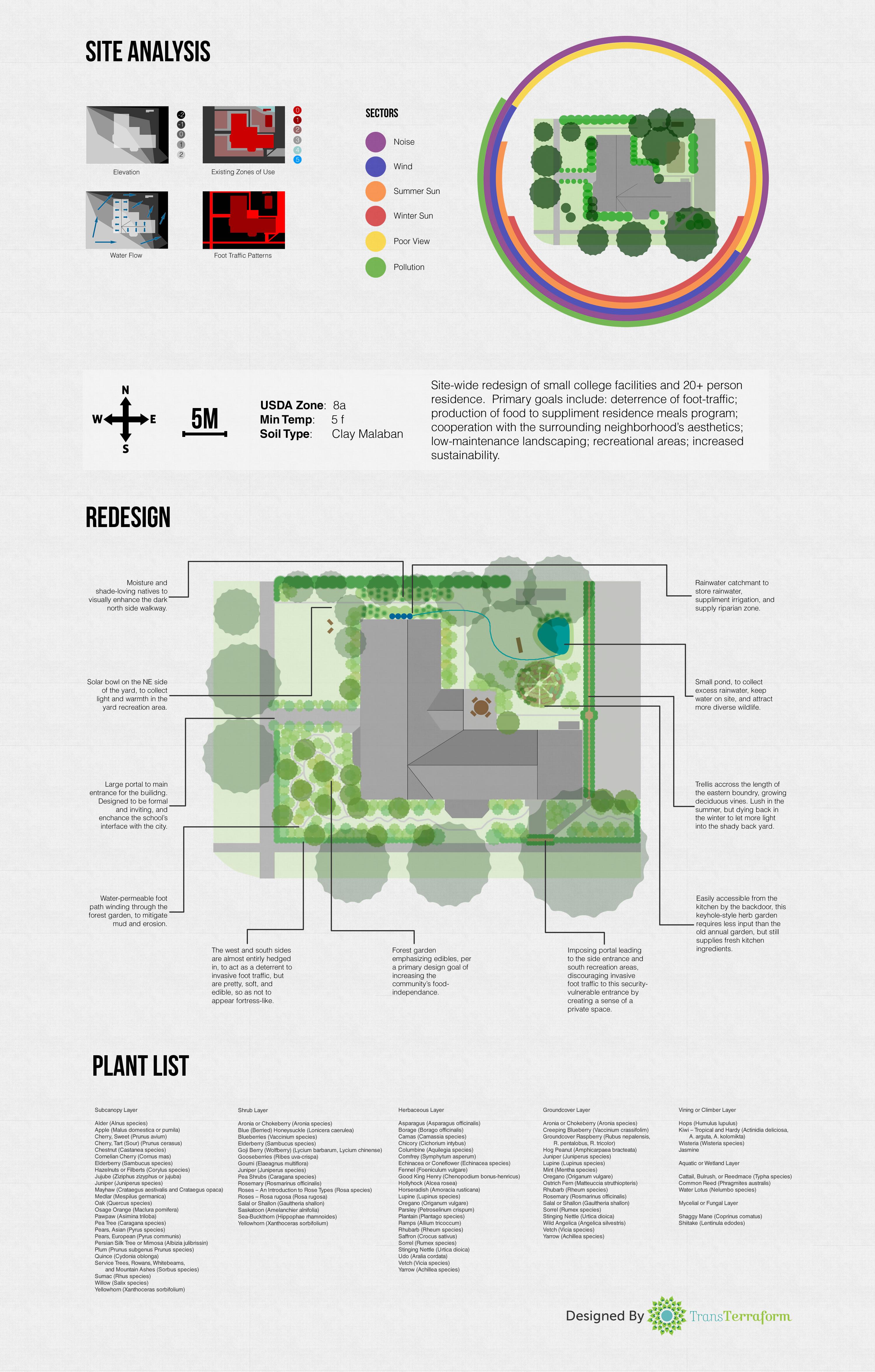 Gutenberg College Permaculture Design